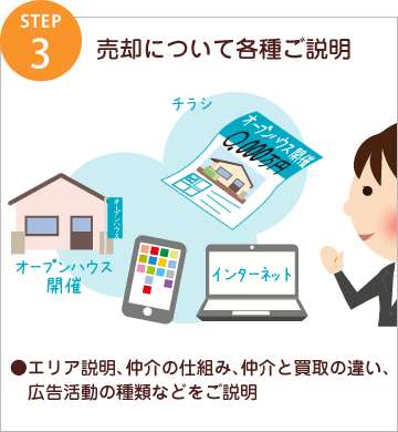 step3 売却について各種ご説明/●エリア説明、仲介の仕組み、仲介と買取の違い、広告活動の種類などをご説明