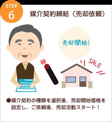 step6 媒介契約締結(売却依頼)/●媒介契約の種類を選択後、売却開始価格を設定し、ご依頼後、売却活動スタート!