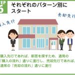 自宅の買い替え(住み替え)成功の6つのポイント