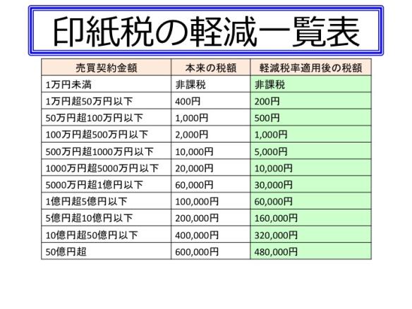 印紙税の軽減一覧表