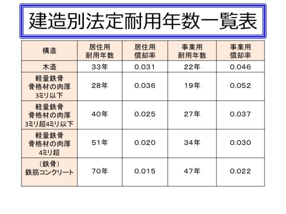 建造別法定耐用年数一覧表